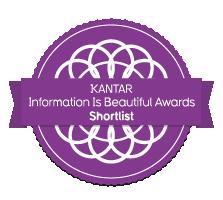 IIB-awards-shortlist